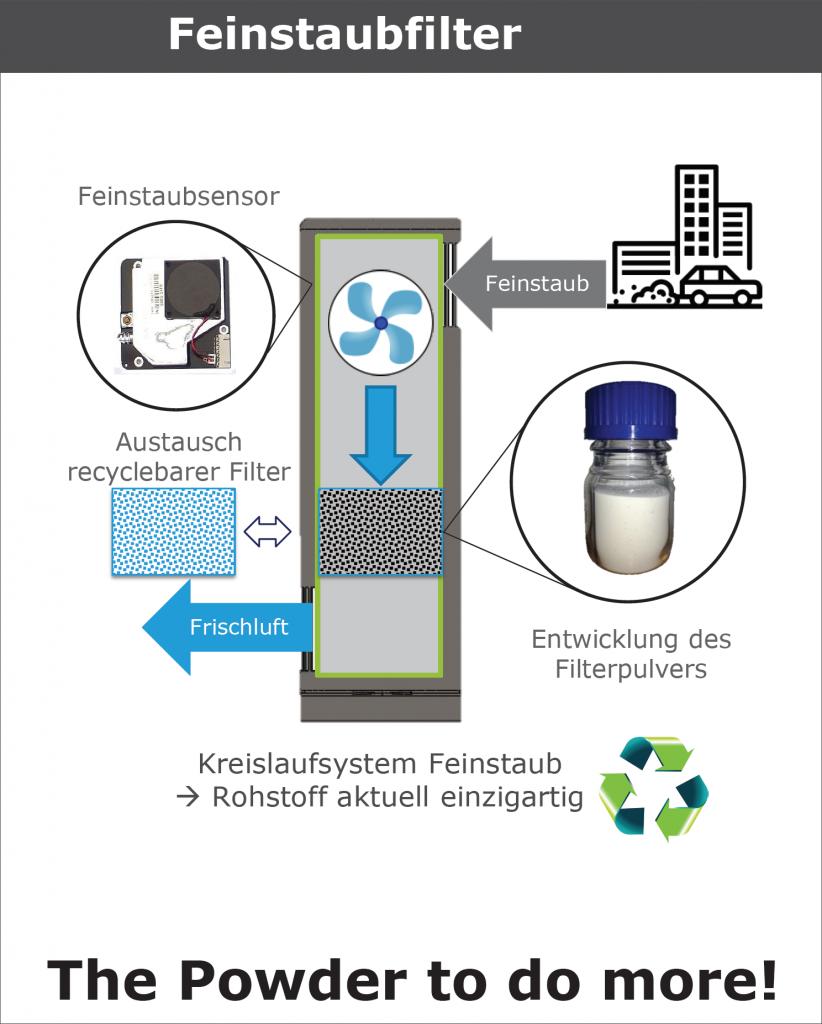 Rollup-ETE-Feinstaubfilter_6
